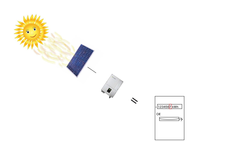 1.5. Hogyan alakul át a nap energiája elektromos árammá?