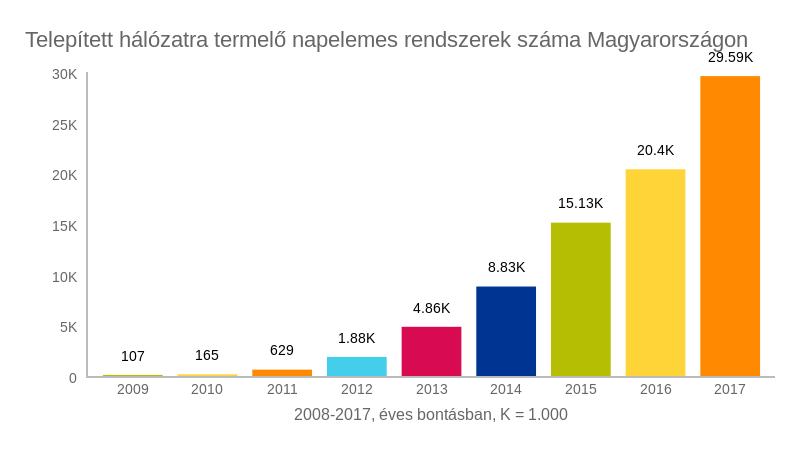 Telepített hálózatra termelő napelem rendszerek száma Magyarországon